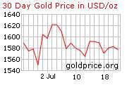 50 Peso 37.5 Gr Pure Gold Mexican Coin Centenario