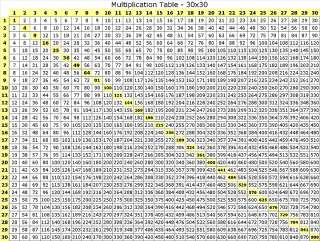 Multiplication chart to 100 search results calendar 2015 - Multiplication table to 100 ...
